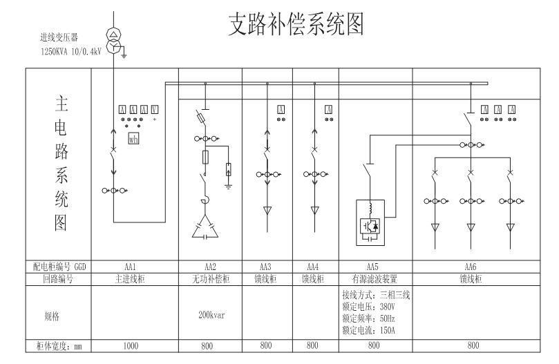 基本原理 有源电力滤波器以并联方式接入电网,实时检测补偿对象的电压和电流,经指令电流运算单元计算,采用宽频脉冲调制信号变换技术驱动IGBT模块。向电网输入与电网谐波电流相位相反、大小相等的电流,两种谐波电流正好相互抵消,从而达到滤除谐波、动态补偿无功的功能,得到期望的电源电流。 技术特点 1、采用DSP+FPGA智能控制系统,确保谐波检测和补偿控制精确有效,采用了瞬时无功功率补偿理论的谐波电流检测技术,实时检测谐波电流,自动跟踪电网谐波变化,响应速度快,可同时滤除2~50次谐波,具有远程通讯接口。 2、原