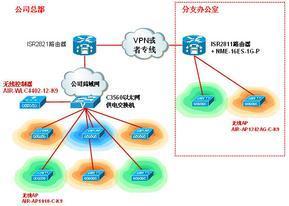 视频监控系统与产品开发