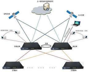 NTP网络授时仪,NTP网络时钟仪