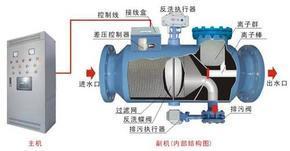 电离释放型动态水处理仪