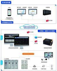 中小水电站智能化管理服务系统解决方案