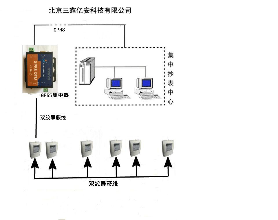智能电表远传抄表,远程抄表系统,自动抄表电表