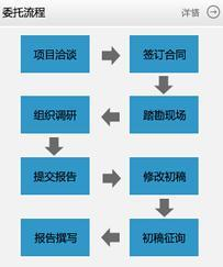 深圳编写房地产项目商业计划书