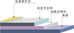 耐磨地坪漆北京-北京耐磨地坪-混凝土耐磨地坪