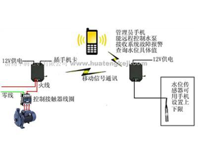 ht-sf01水位无线自动控制系统(水塔远程无线自