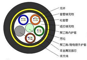 厂家湖南展联光电直销24芯ADSS电力光缆