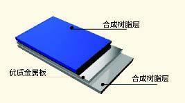 PSP塑钢复合板