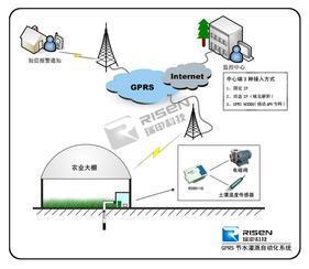GPRS农业节水自动化灌溉系统