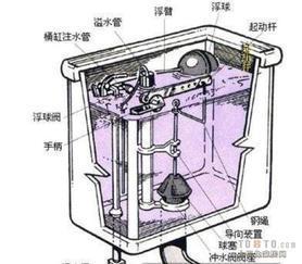闵行马桶水阀不进水维修,马桶渗水维修图片