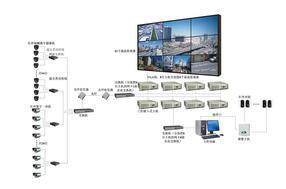 深圳工厂安装摄像头,摄像机安装