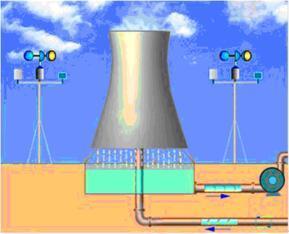 LYWS冷却塔节能改造节水降温技术