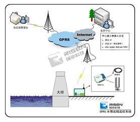 GPRS水情自动测报系统