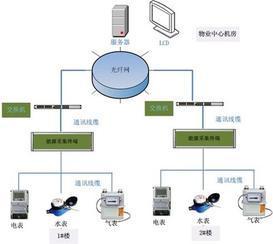 智能小区户用计量仪表远程集中抄表系统