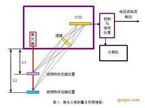 激光锂电池手机电池涂布机涂层在线非接触测厚仪器