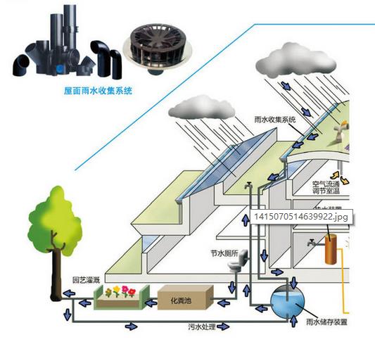商易宝 产品列表 给水排水 室外排水系统设备 雨水收集系统 地面雨水