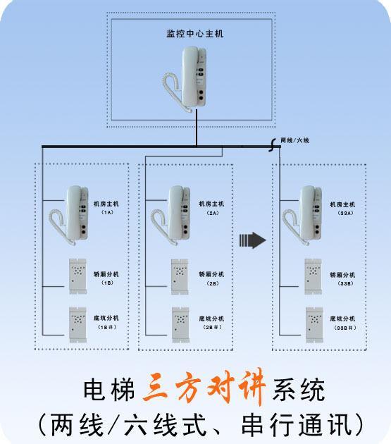 串行通讯电梯三方对讲系统