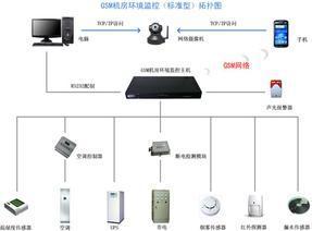 GSM中小机房环境监控短信报警系统