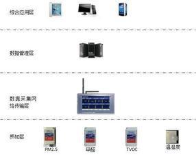 基于物联网室内环境监控系统