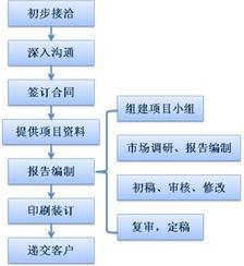 深圳编写产品商业计划书