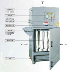 供应小型脉冲布袋除尘器 工厂粉尘扬尘集尘器 工业空气除尘过滤器
