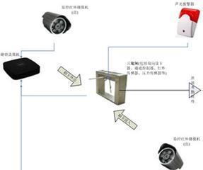 防止考勤作弊的施工工地通道系统