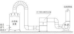 污水站恶臭气体治理设备//光催化设备