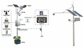 云南昭通绥江县太阳能无线视频监控供电系统厂家