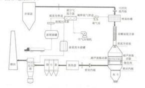 烟气脱硝装置( SCR)技术