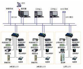 电厂主机控制系统