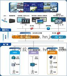 梯级水电厂集中监控系统解决方案