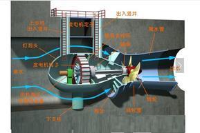灯泡贯流式水轮机