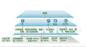 南京国高能源管理系统