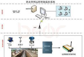 GPRS供水管网远程智能监测监控系统