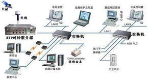 网络时钟同步装置,网络时间同步装置