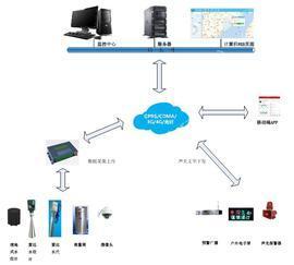 城市防洪监测预警系统蓝芯电子LXDZ.FMW系列