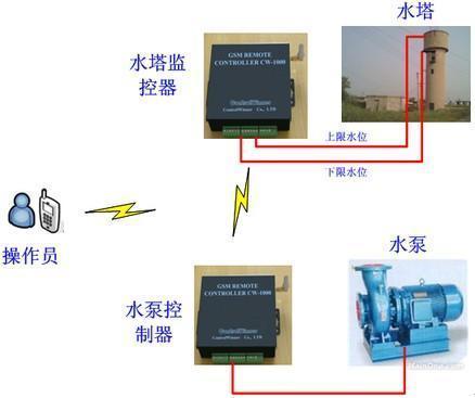 水泵水塔自动控制系统(chv-1040)