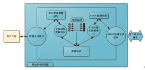 IEC61850中间件开发与服务