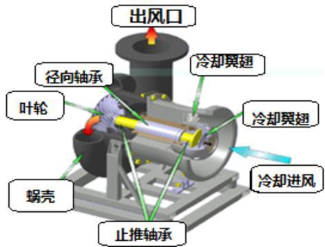 turbo鼓风机工作原理及结构特征