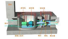竖井贯流式水轮机