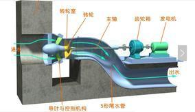 轴伸贯流式水轮机