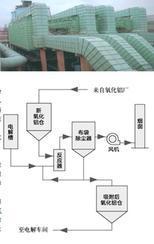 N-pln系列电解铝烟气净化过滤器