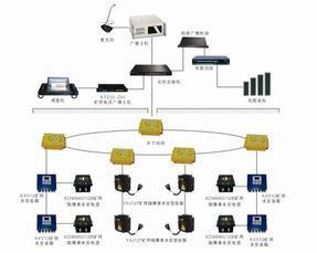 KT232矿用智能广播通讯系统