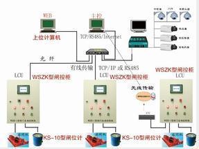 闸门控制-闸控系统-闸控柜