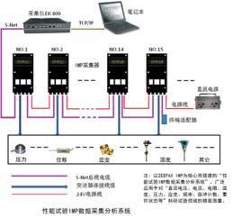 结构加载试验应力应变测试IMP数据采集系统