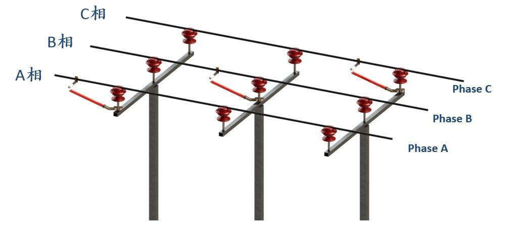 1 概述 随着城市的高速发展,电能越来越成为工业生产和人们生活中必不可少的资源。这就对电网可靠性提出了极高的要求。在电网中给城市用户端输送电能的是配电网络,其电压等级一般为10kV及35kV,因为电压等级低所以其防雷水平不高,极易遭受雷电灾害造成配网供电终端,影响供电可靠性。在国内配网防雷措施中,使用最广泛和最有效的是在配电网中加装金属氧化锌避雷器。金属氧化锌避雷器的加装大大降低了配电线路中的雷击跳闸率,提高了供电可靠性。但是近些年在广东地区雷击事故排查中发现金属氧化锌避雷器故障率高。通过调查分析发现除金