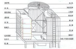 矩形横流模块化玻璃钢冷却塔