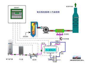 链条炉用臭氧氧化脱硝
