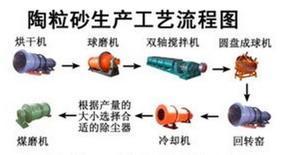 郑州鑫海陶粒砂生产线工作原理