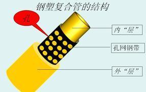 燃气用埋地孔网钢带聚乙烯复合管
