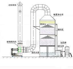 工业废气处理设备生产厂家湿式烟气粉尘净化设备